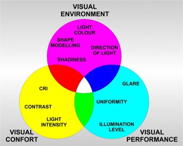 The way that light affects human beings is dependent on three interrelated parameters.