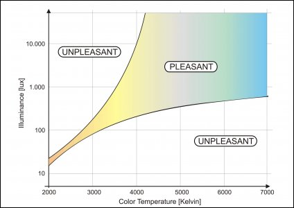 ow a light source can appear more or less pleasant depending on its illuminance level and correlated colour temperature.